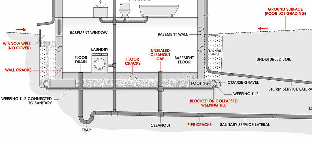 How Flooding Can Occur in a Home