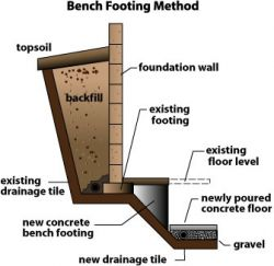 Bench Looting Lowering Basement